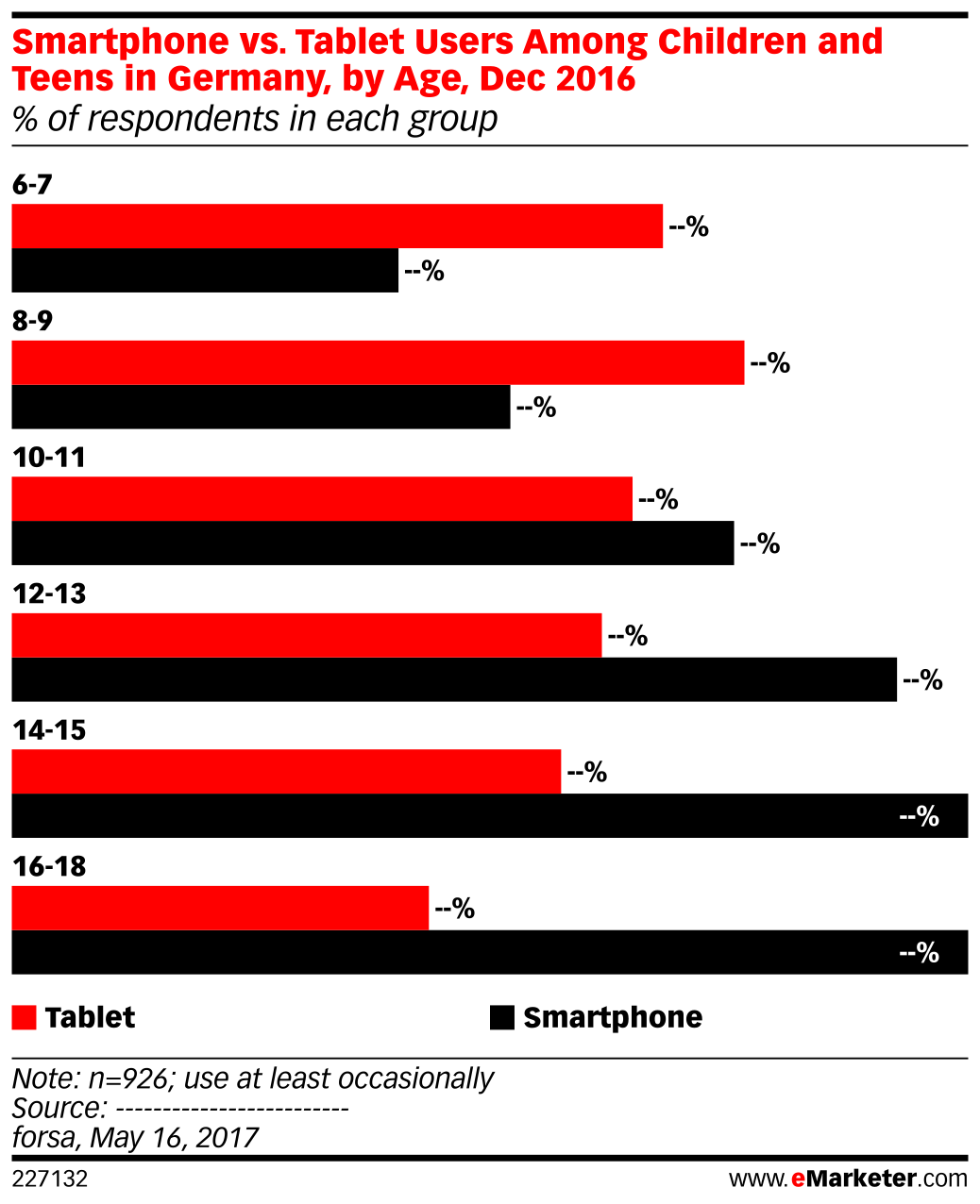 Smartphone vs. Tablet Users Among Children and Teens in Germany, by Age, Dec 2016 (% of respondents in each group)
