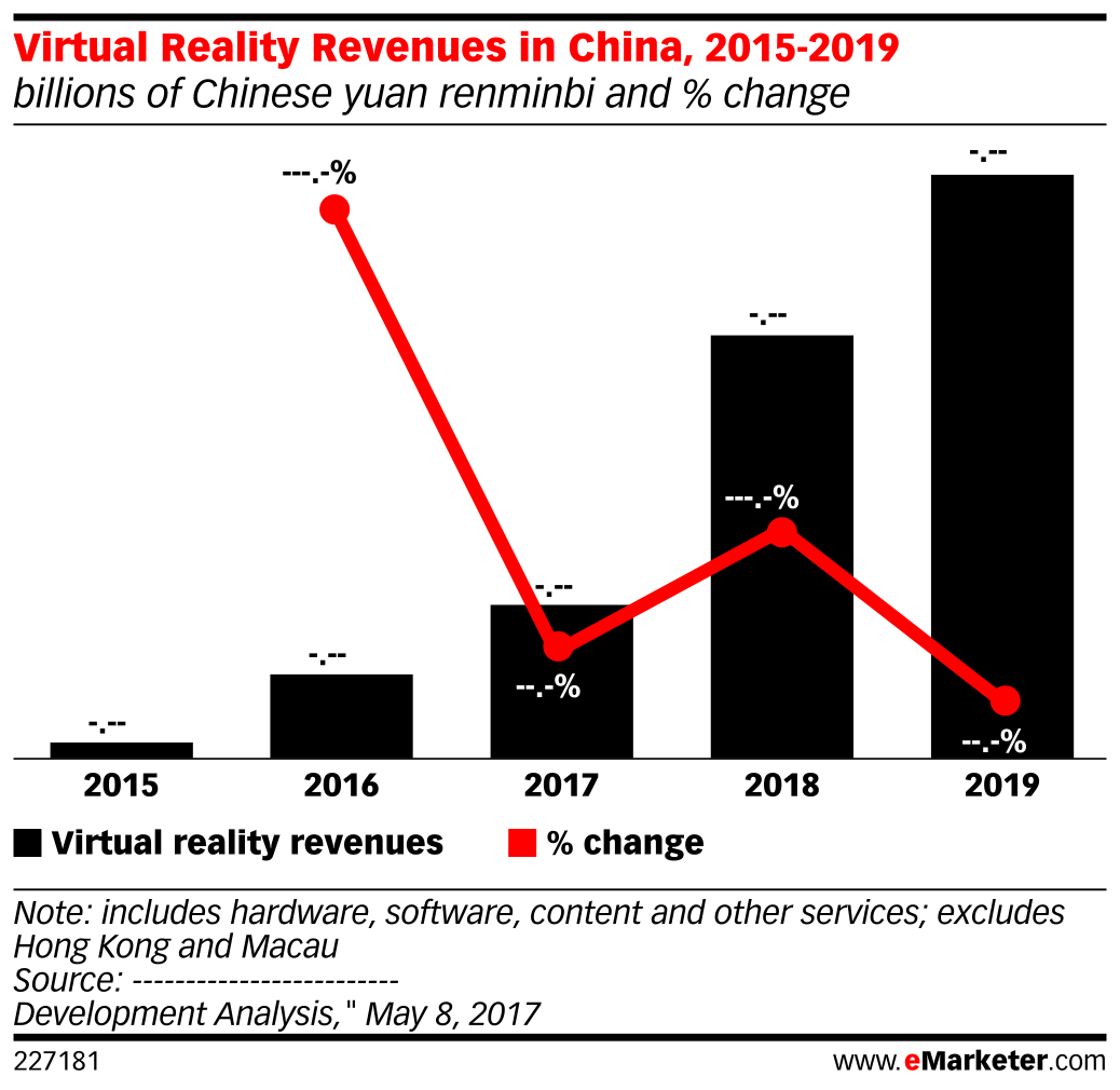 Virtual Reality Revenues in China, 2015-2019 (billions of Chinese yuan renminbi and % change)