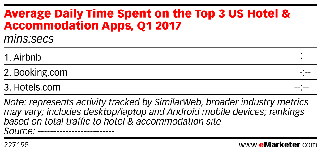 Average Daily Time Spent on the Top 3 US Hotel & Accommodation Apps, Q1 2017 (mins:secs)