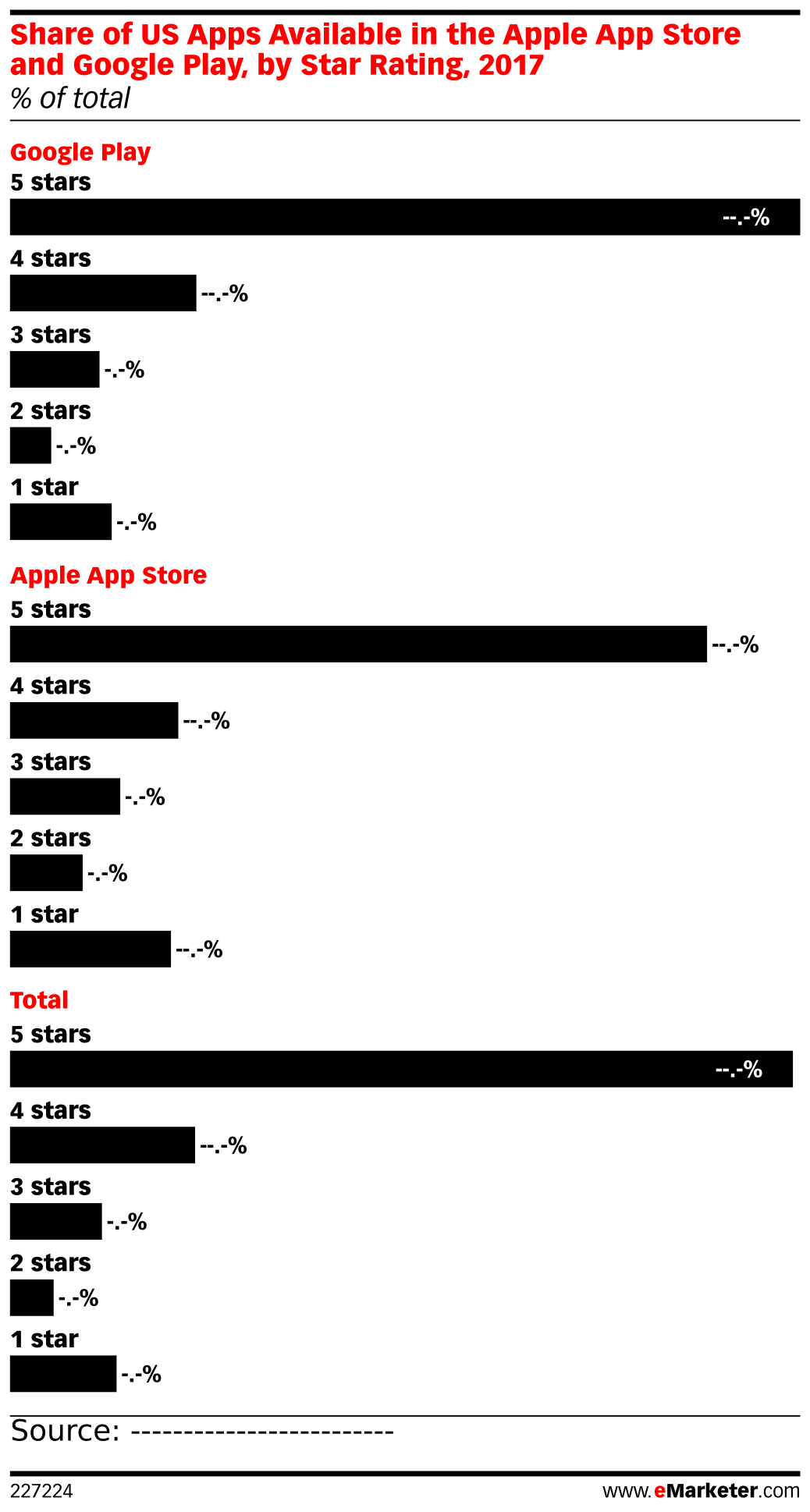Share of US Apps Available in the Apple App Store and Google Play, by Star Rating, 2017 (% of total)