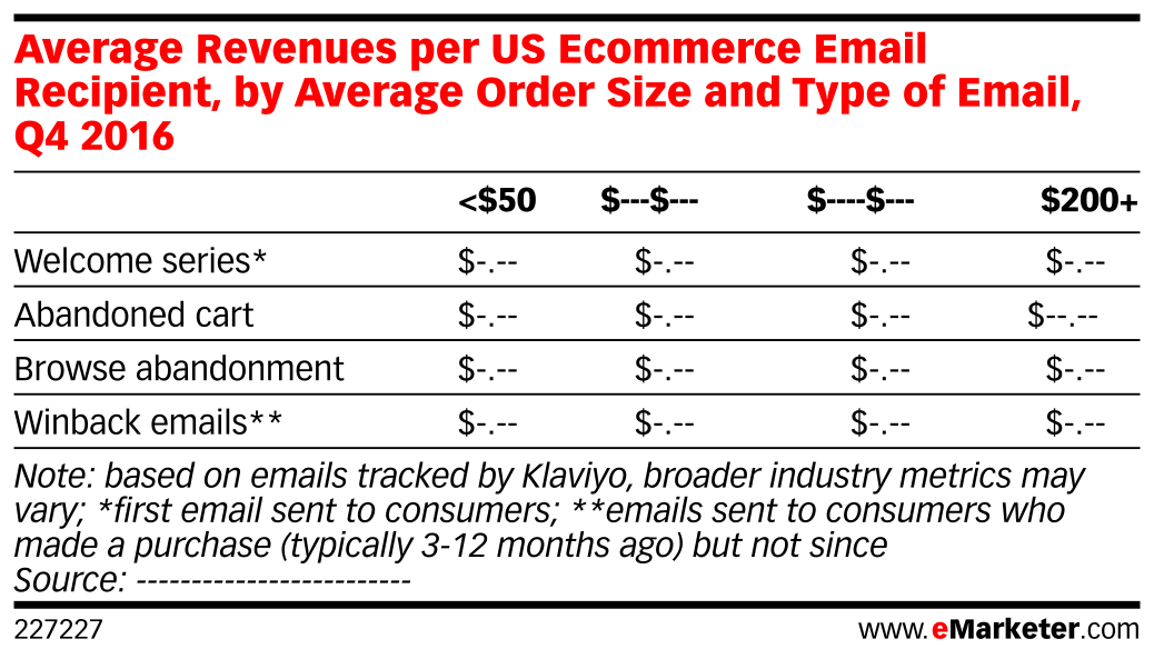 Average Revenues per US Ecommerce Email Recipient, by Average Order Size and Type of Email, Q4 2016