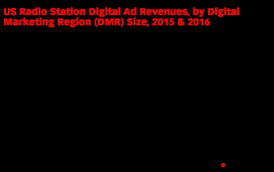 US Radio Station Digital Ad Revenues, by Digital Marketing Region (DMR) Size, 2015 & 2016