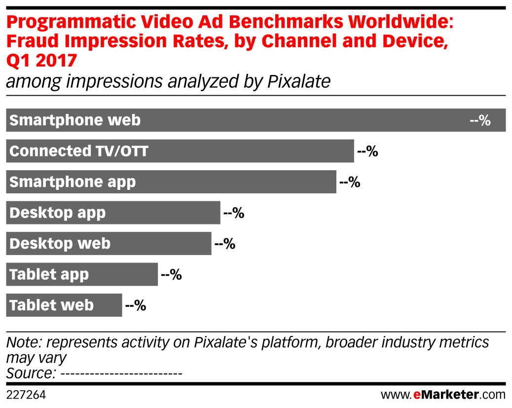 Programmatic Video Ad Benchmarks Worldwide: Fraud Impression Rates, by Channel and Device, Q1 2017 (among impressions analyzed by Pixalate)