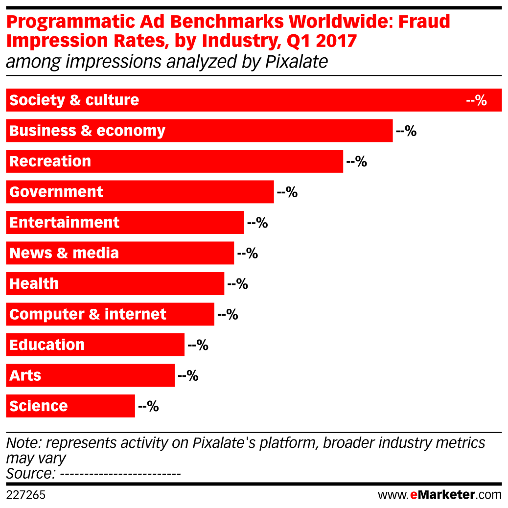 Programmatic Ad Benchmarks Worldwide: Fraud Impression Rates, by Industry, Q1 2017 (among impressions analyzed by Pixalate)