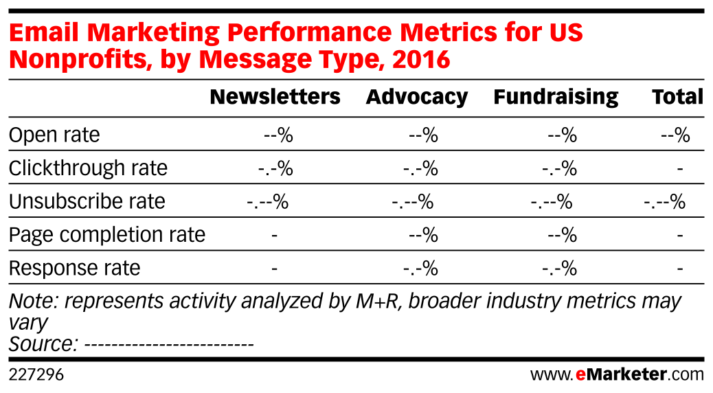 Email Marketing Performance Metrics for US Nonprofits, by Message Type, 2016