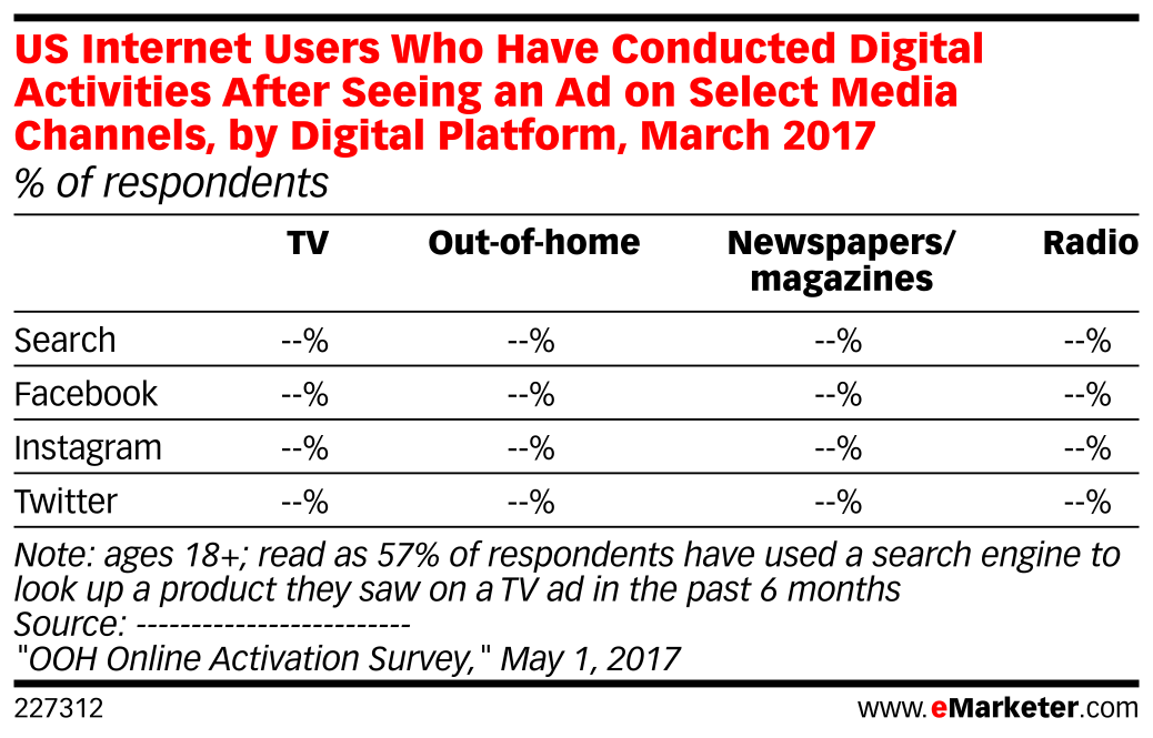 US Internet Users Who Have Conducted Digital Activities After Seeing an Ad on Select Media Channels, by Digital Platform, March 2017 (% of respondents)