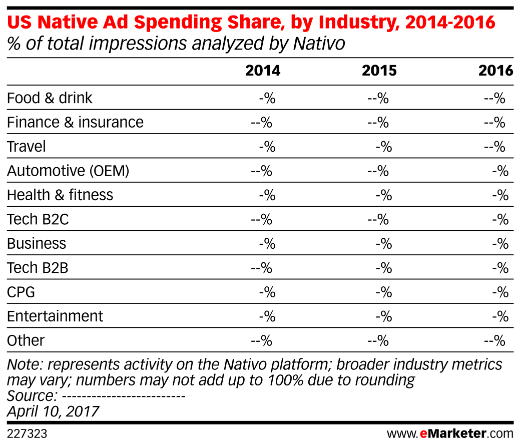 US Native Ad Spending Share, by Industry, 2014-2016 (% of total impressions analyzed by Nativo)