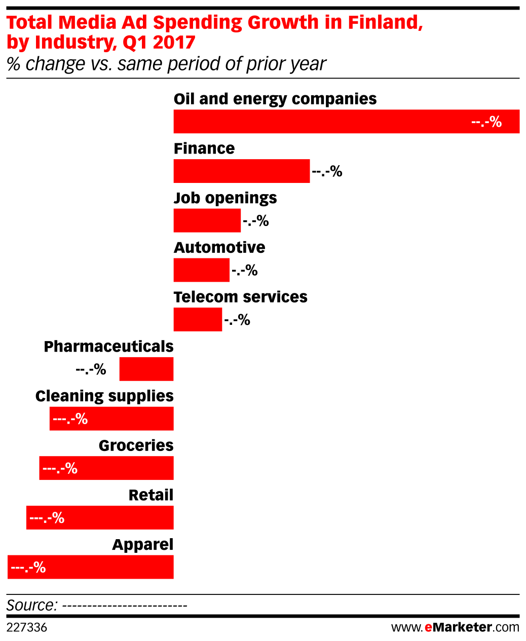 Total Media Ad Spending Growth in Finland, by Industry, Q1 2017 (% change vs. same period of prior year)