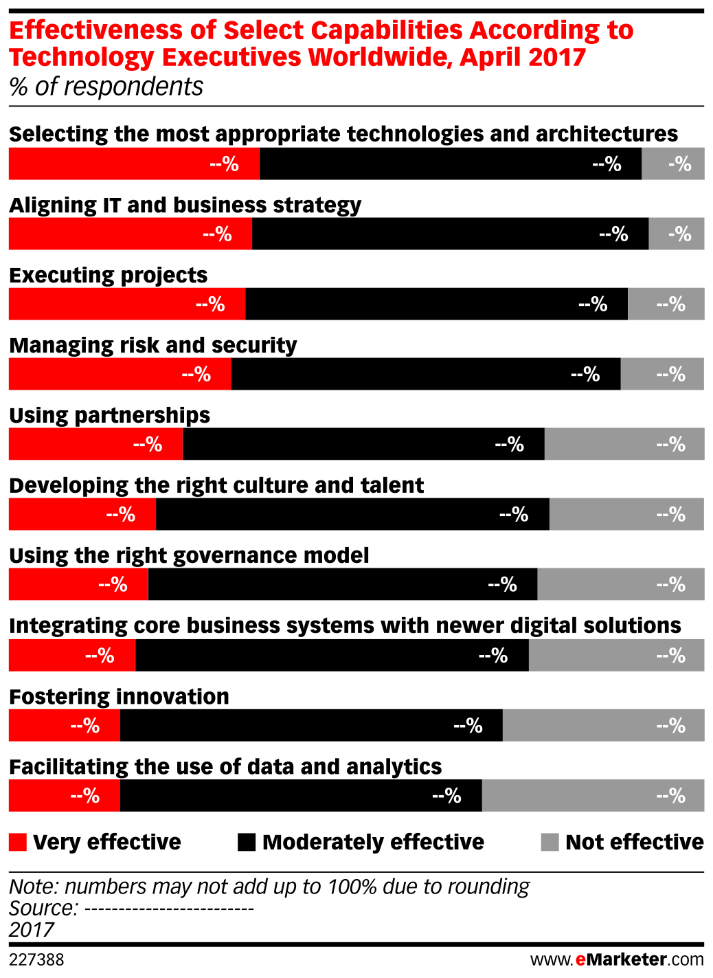 Effectiveness of Select Capabilities According to Technology Executives Worldwide, April 2017 (% of respondents)