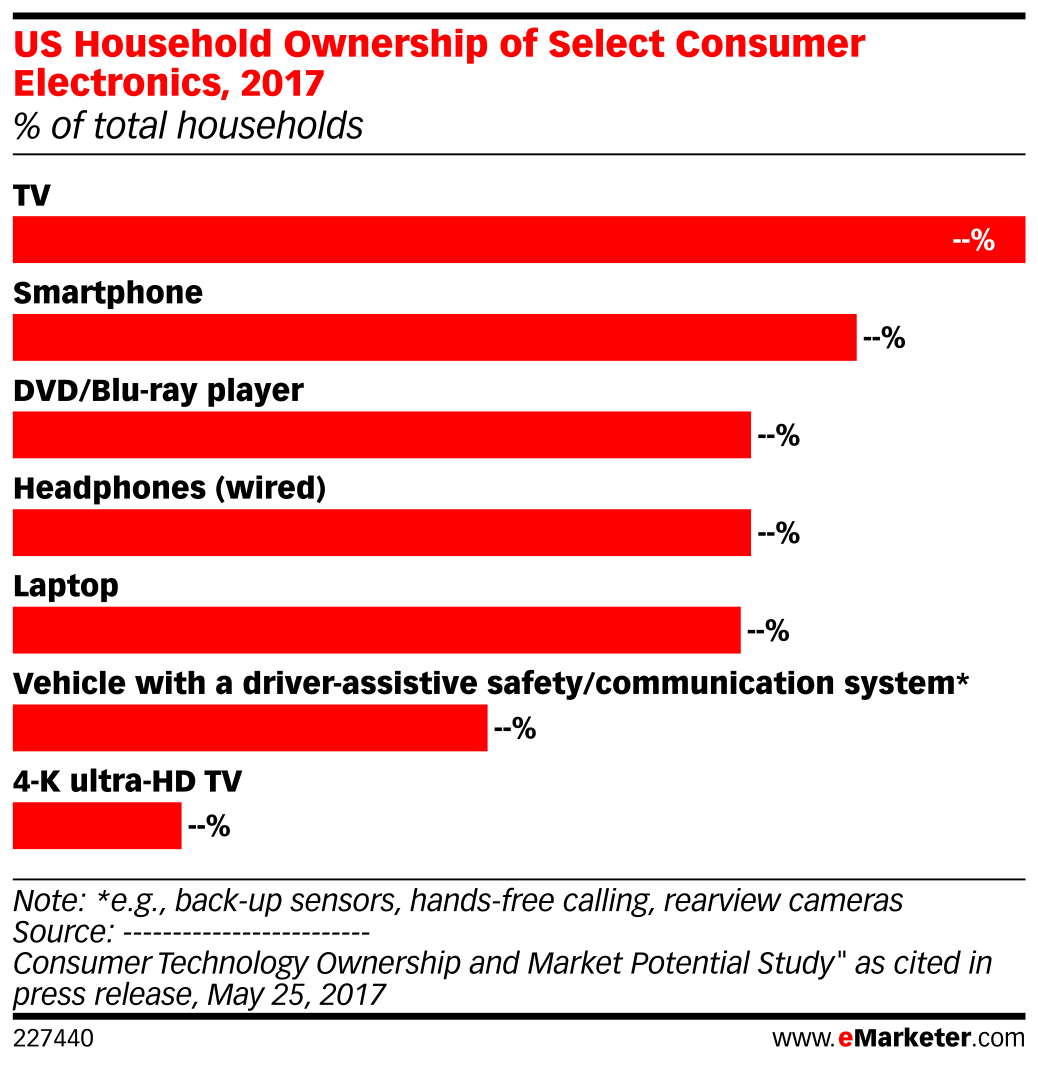 US Household Ownership of Select Consumer Electronics, 2017 (% of total households)