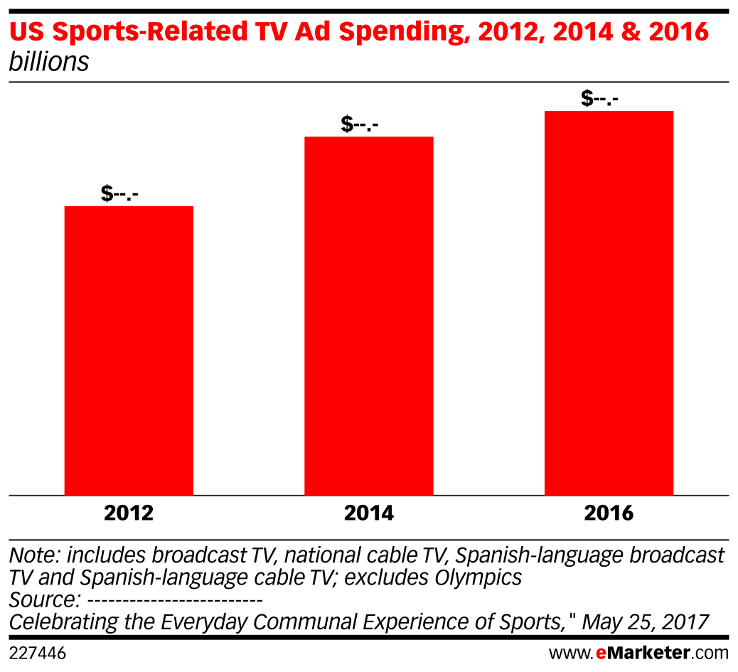 US Sports-Related TV Ad Spending, 2012, 2014 & 2016 (billions)