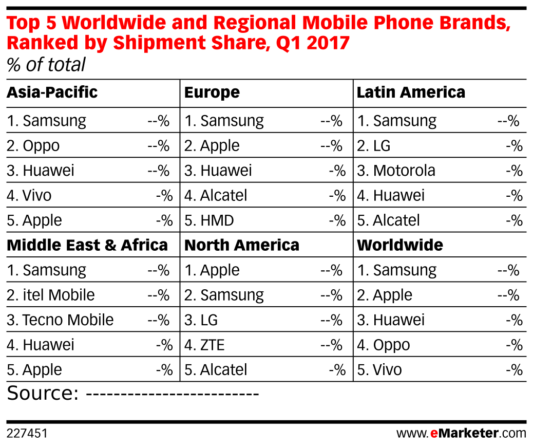 top 5 worldwide and regional mobile phone brands ranked by shipment share q1 2017 of total. Black Bedroom Furniture Sets. Home Design Ideas