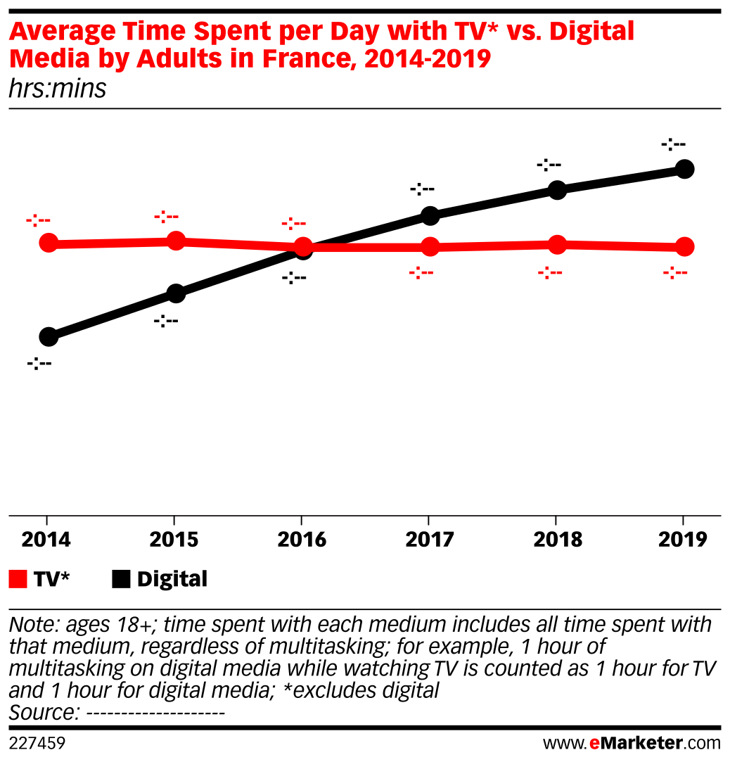 Average Time Spent per Day with TV* vs. Digital Media by Adults in France, 2014-2019 (hrs:mins)