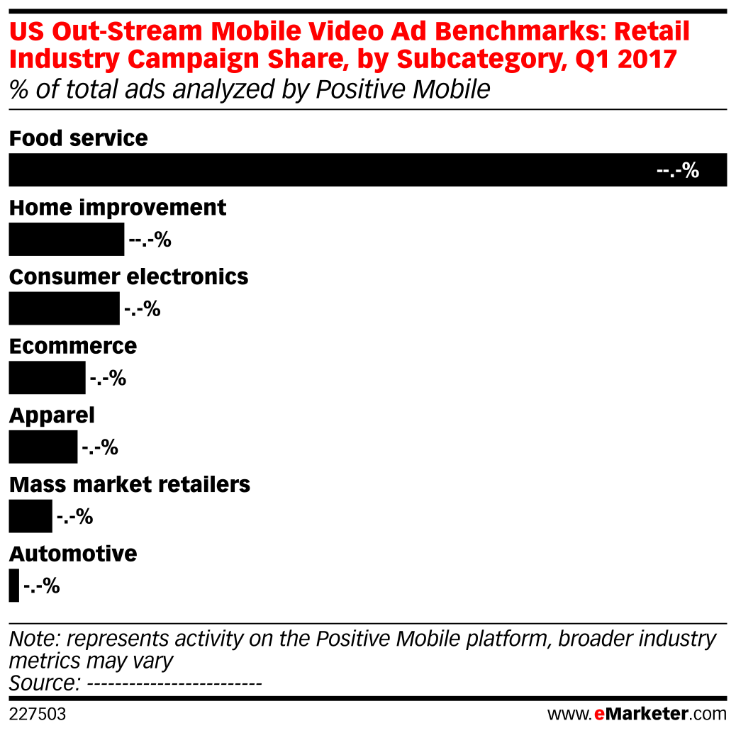 US Out-Stream Mobile Video Ad Benchmarks: Retail Industry Campaign Share, by Subcategory, Q1 2017 (% of total ads analyzed by Positive Mobile)