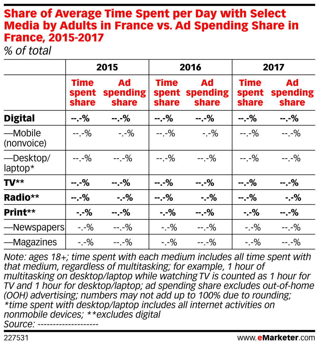 Share of Average Time Spent per Day with Select Media by Adults in France vs. Ad Spending Share in France, 2015-2017 (% of total)