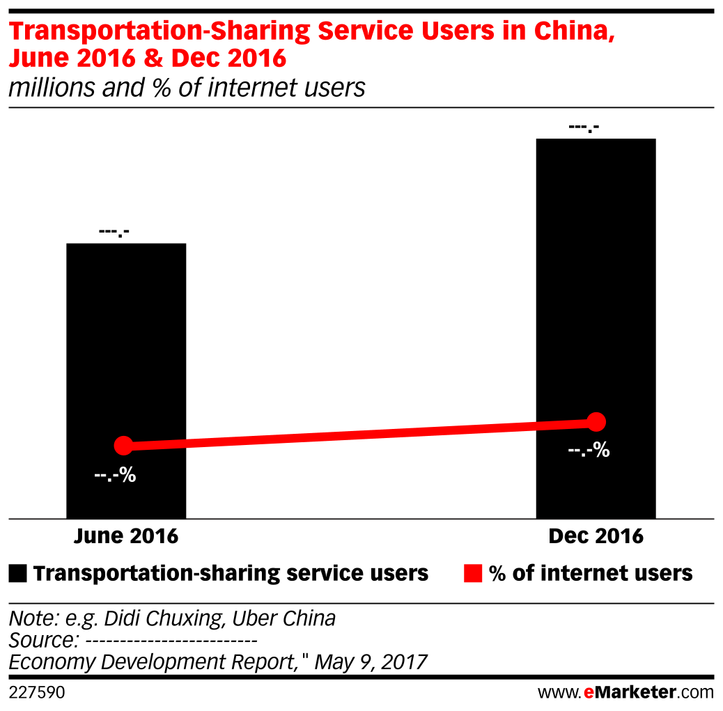 Transportation-Sharing Service Users in China, June 2016 & Dec 2016 (millions and % of internet users)