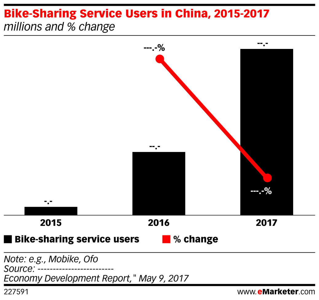 Bike-Sharing Service Users in China, 2015-2017 (millions and % change)
