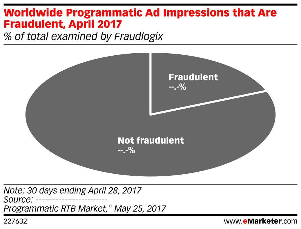 Worldwide Programmatic Ad Impressions that Are Fraudulent, April 2017 (% of total examined by Fraudlogix)