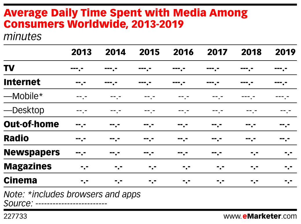 Average Daily Time Spent with Media Among Consumers Worldwide, 2013-2019 (minutes)