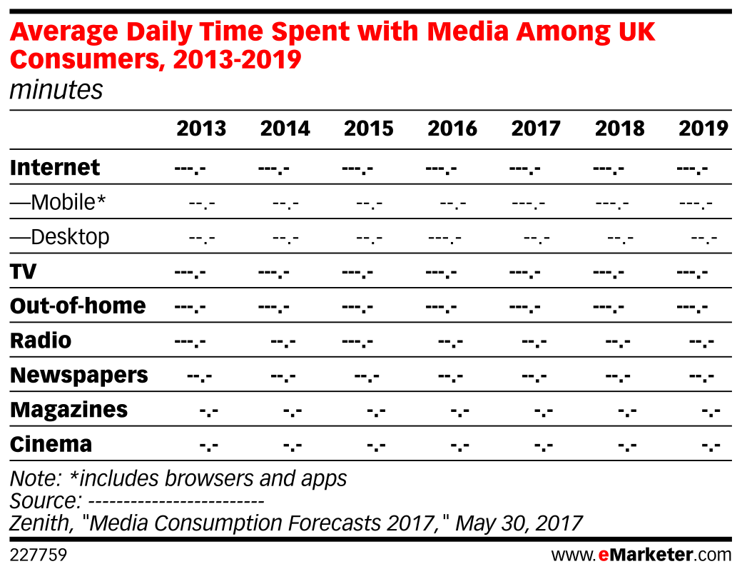 Average Daily Time Spent with Media Among UK Consumers, 2013-2019 (minutes)