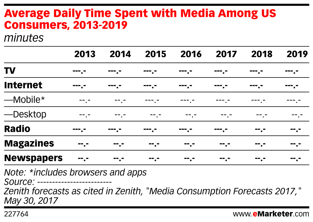 Average Daily Time Spent with Media Among US Consumers, 2013-2019 (minutes)