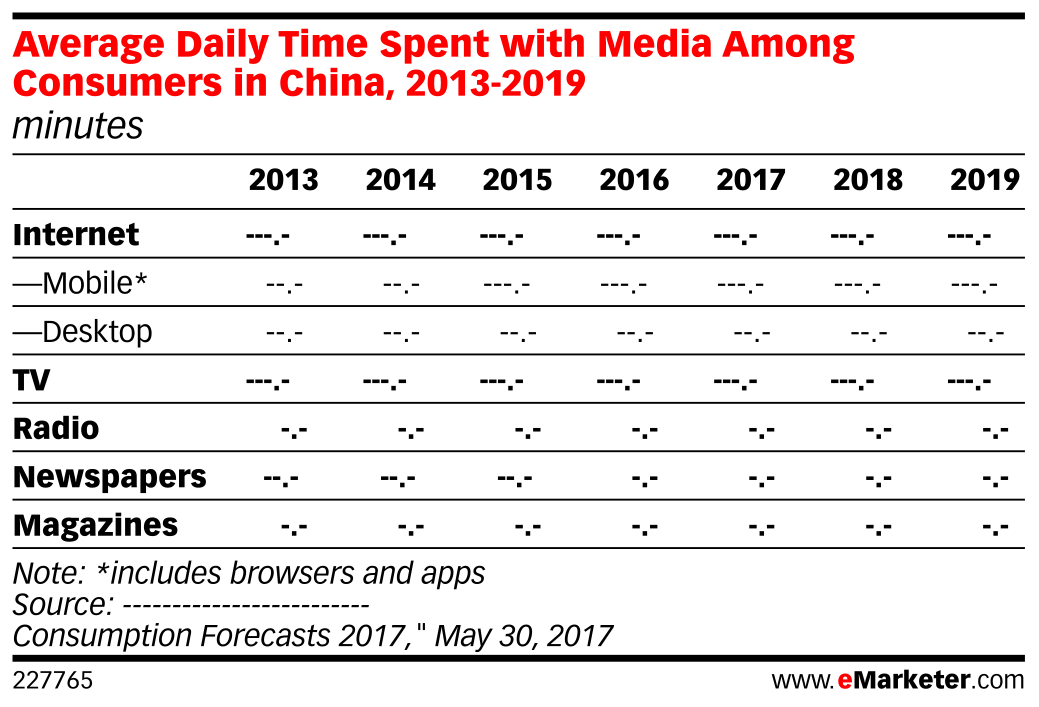 Average Daily Time Spent with Media Among Consumers in China, 2013-2019 (minutes)