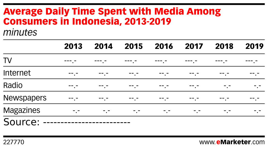 Average Daily Time Spent with Media Among Consumers in Indonesia, 2013-2019 (minutes)