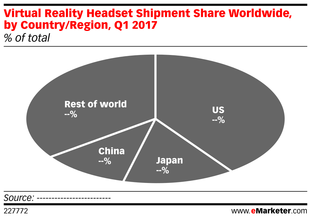 Virtual Reality Headset Shipment Share Worldwide, by Country/Region, Q1 2017 (% of total)