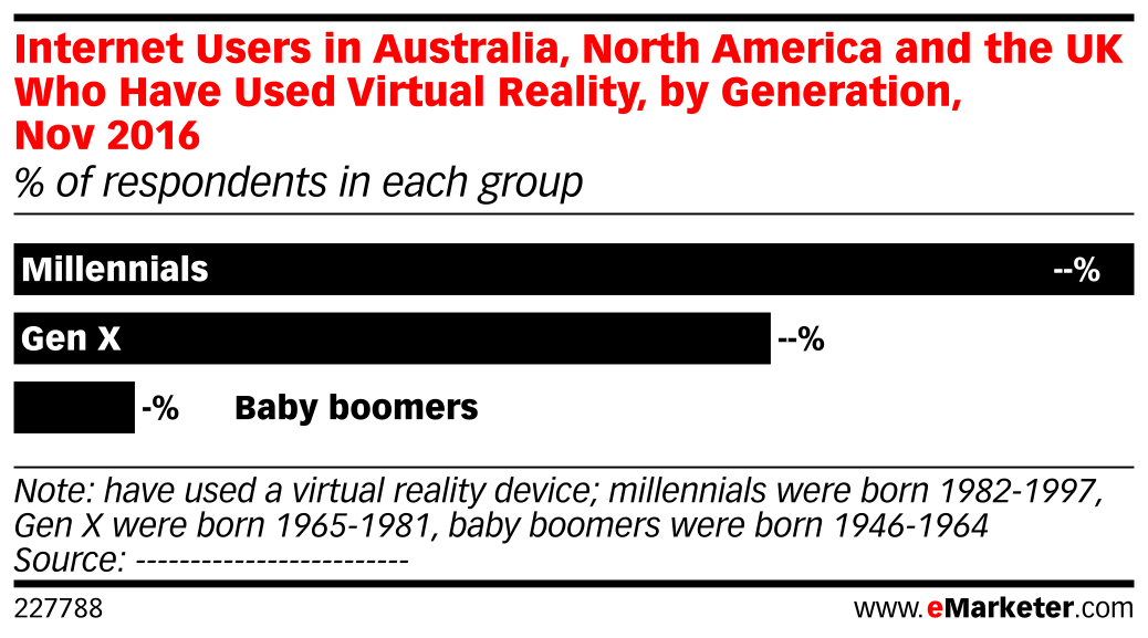 Internet Users in Australia, North America and the UK Who Have Used Virtual Reality, by Generation, Nov 2016 (% of respondents in each group)