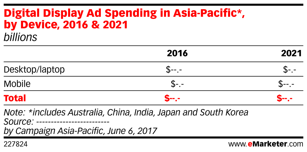 Digital Display Ad Spending in Asia-Pacific*, by Device, 2016 & 2021 (billions)