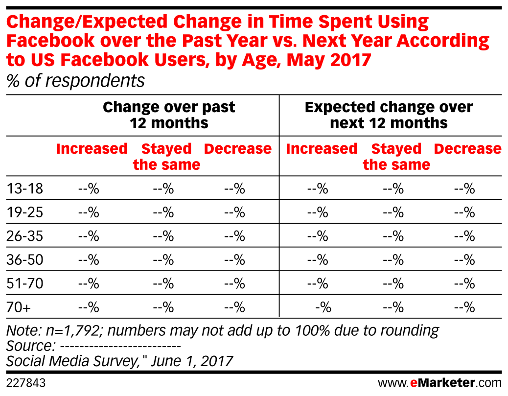 Change/Expected Change in Time Spent Using Facebook over the Past Year vs. Next Year According to US Facebook Users, by Age, May 2017 (% of respondents)