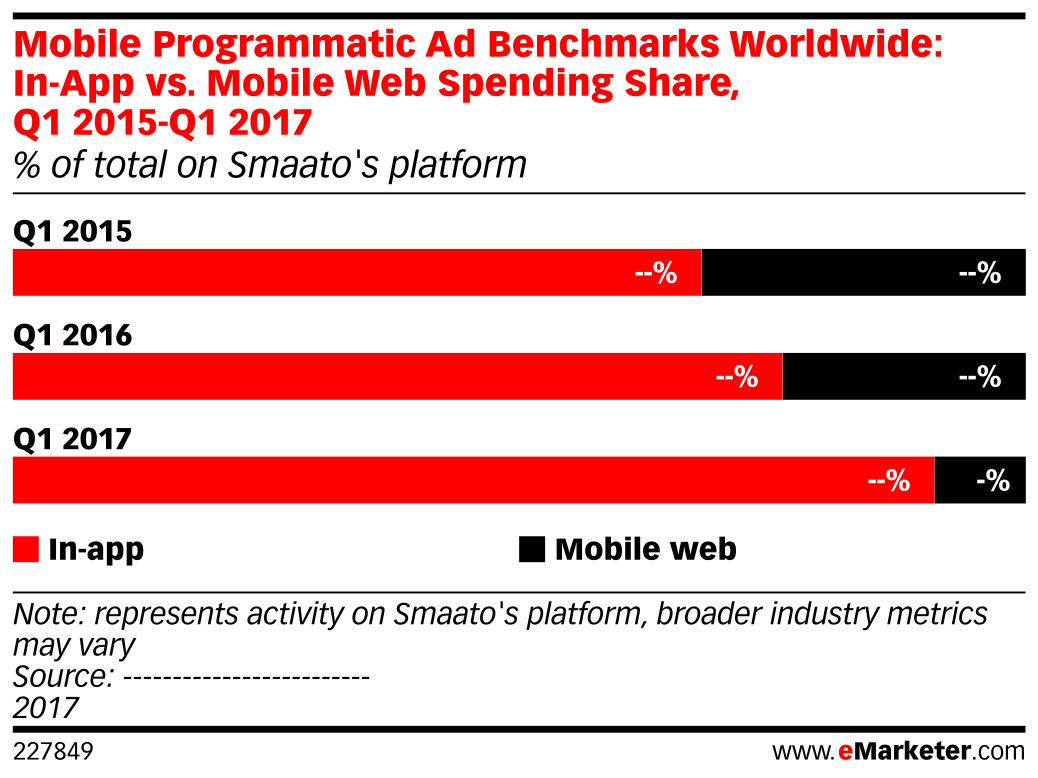 Mobile Programmatic Ad Benchmarks Worldwide: In-App vs. Mobile Web Spending Share, Q1 2015-Q1 2017 (% of total on Smaato's platform)