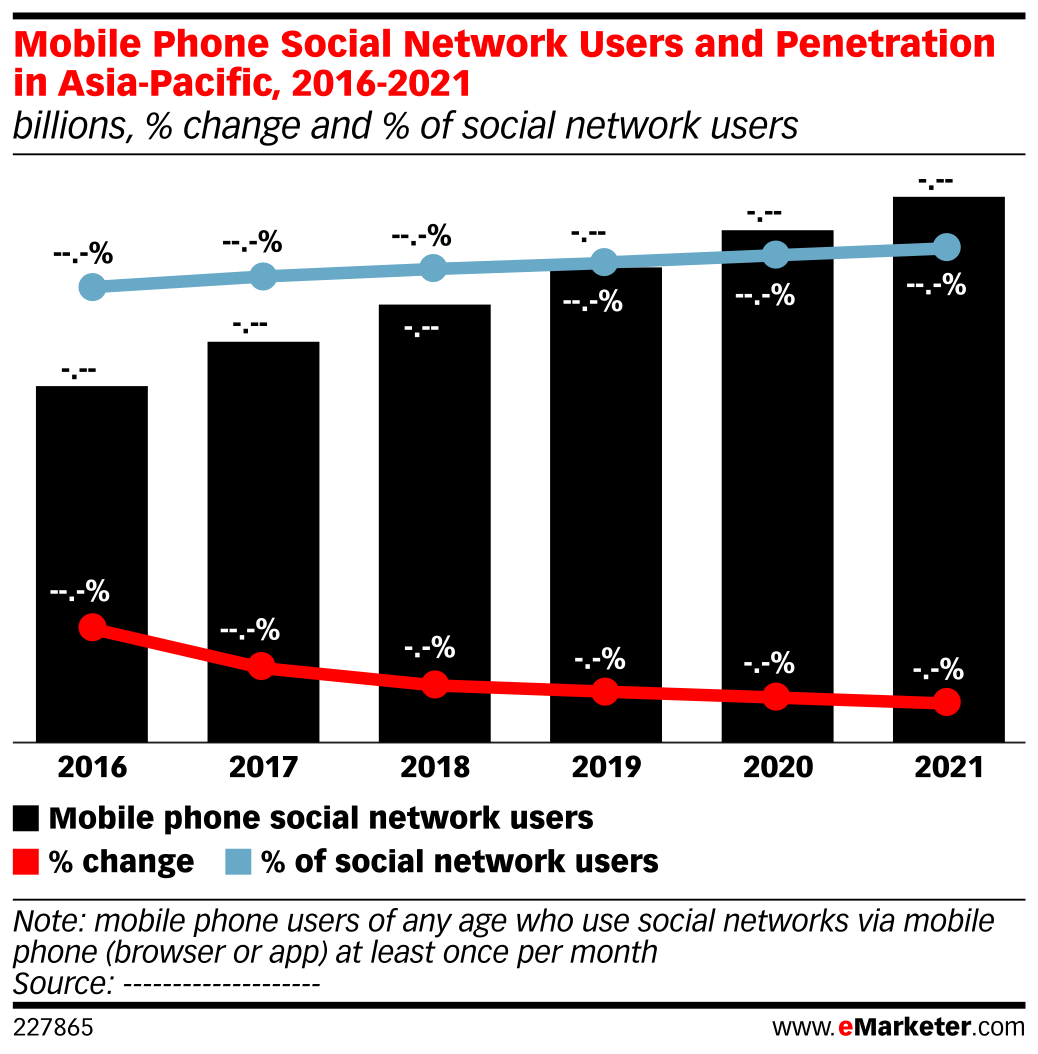 Mobile penetration in asia