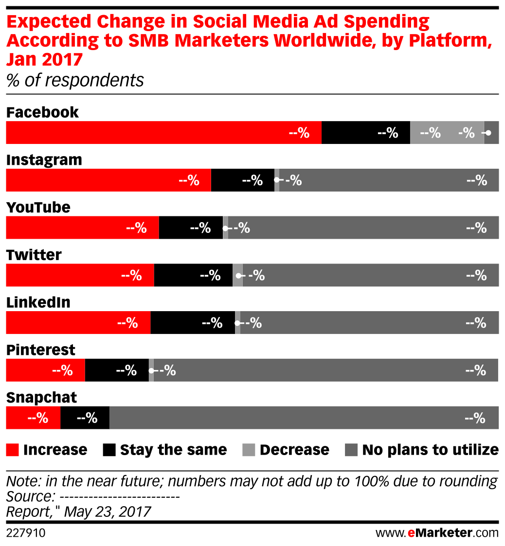 Expected Change in Social Media Ad Spending According to SMB Marketers Worldwide, by Platform, Jan 2017 (% of respondents)