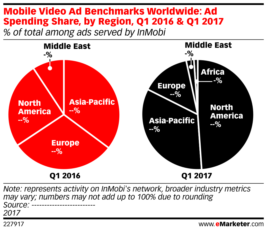 Mobile Video Ad Benchmarks Worldwide: Ad Spending Share, by Region, Q1 2016 & Q1 2017 (% of total among ads served by InMobi)