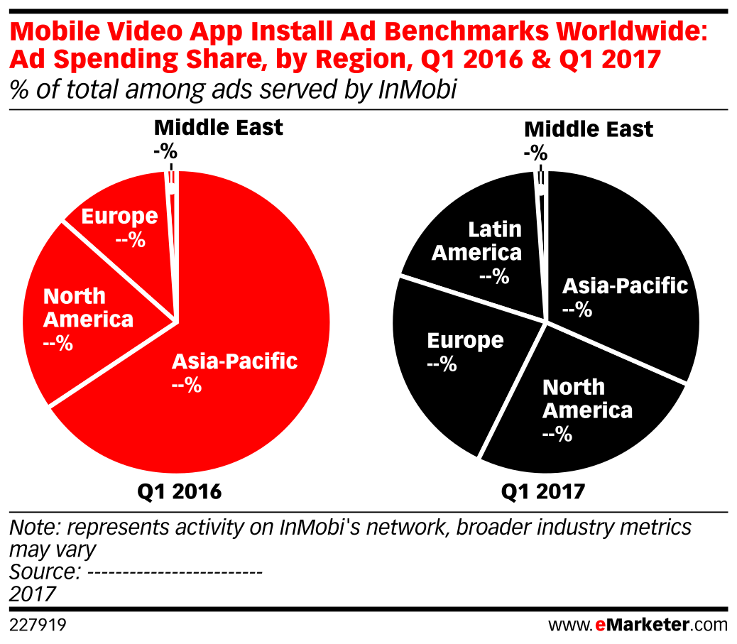 Mobile Video App Install Ad Benchmarks Worldwide: Ad Spending Share, by Region, Q1 2016 & Q1 2017 (% of total among ads served by InMobi)