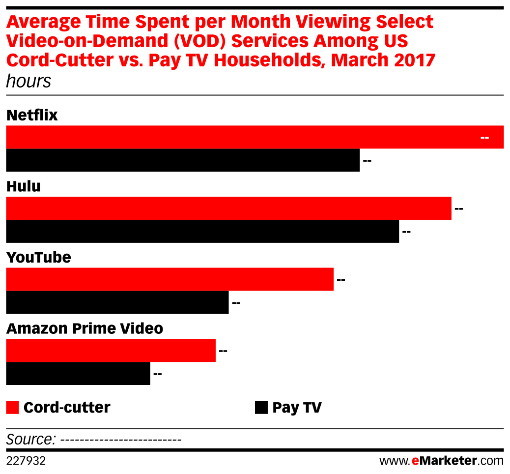 Average Time Spent per Month Viewing Select Video-on-Demand
