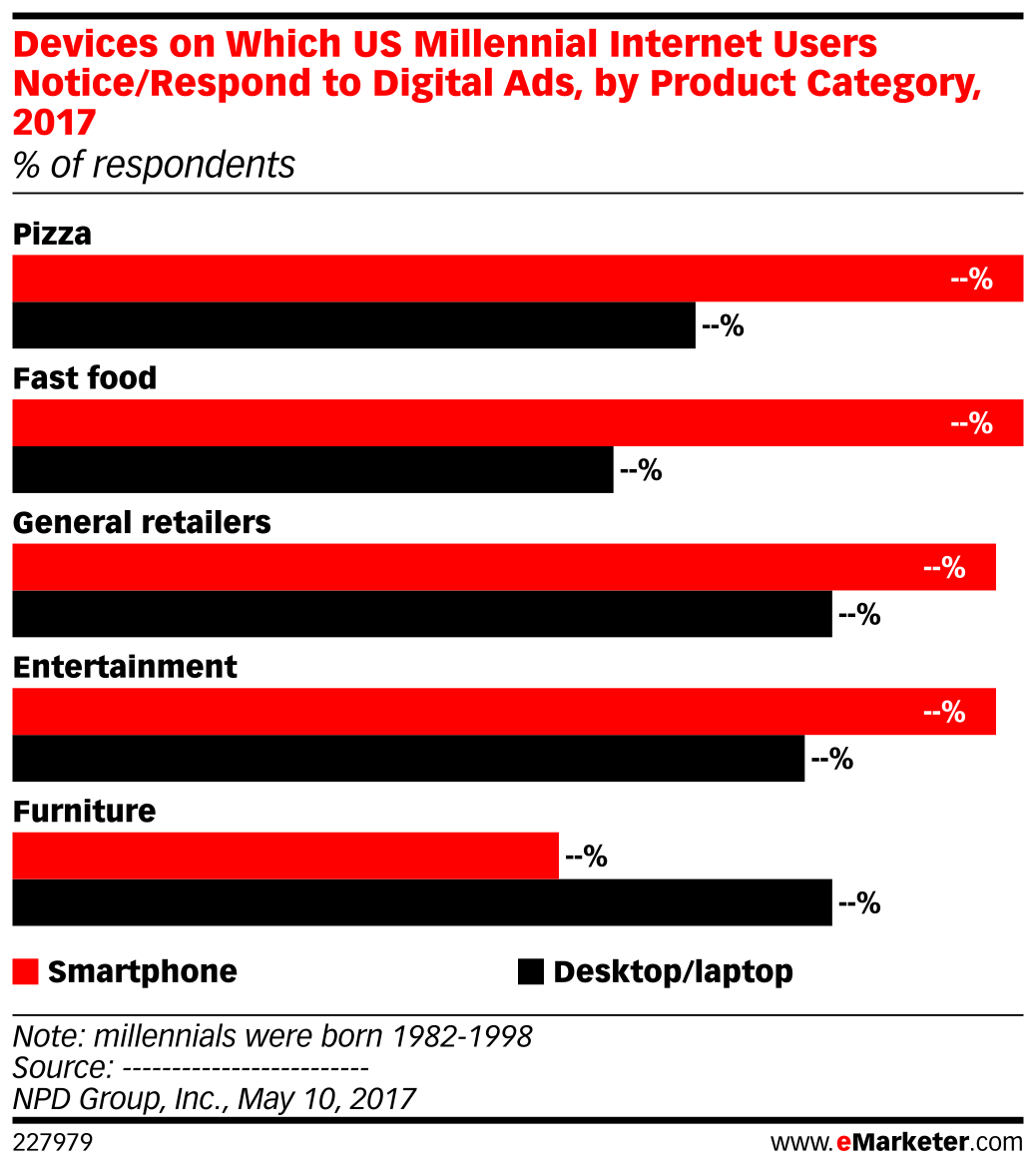 Devices on Which US Millennial Internet Users Notice/Respond to Digital Ads, by Product Category, 2017 (% of respondents)