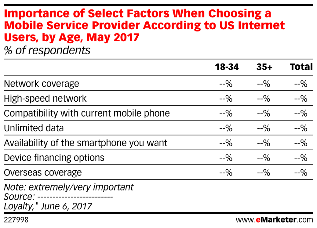 Importance of Select Factors When Choosing a Mobile Service Provider According to US Internet Users, by Age, May 2017 (% of respondents)