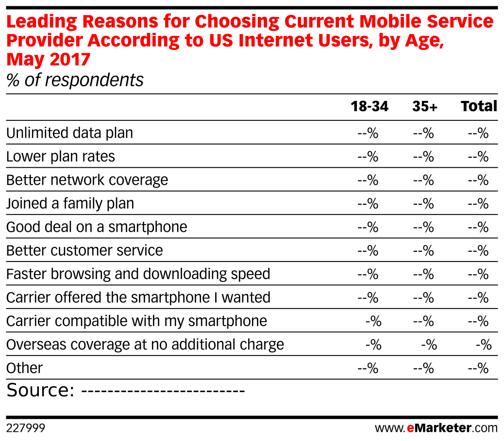 Leading Reasons for Choosing Current Mobile Service Provider According to US Internet Users, by Age, May 2017 (% of respondents)