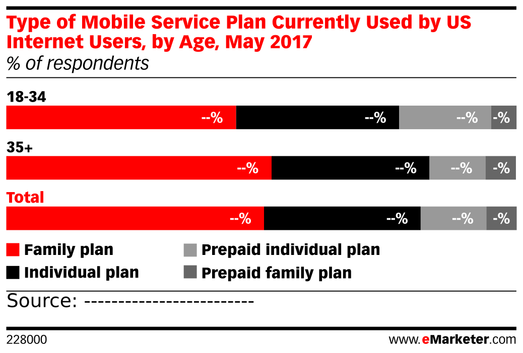 Type of Mobile Service Plan Currently Used by US Internet Users, by Age, May 2017 (% of respondents)