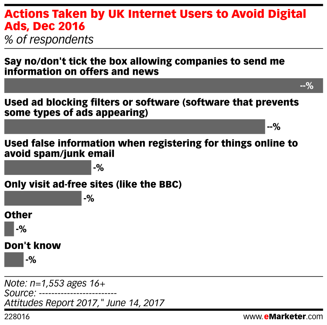 Actions Taken by UK Internet Users to Avoid Digital Ads, Dec 2016 (% of respondents)