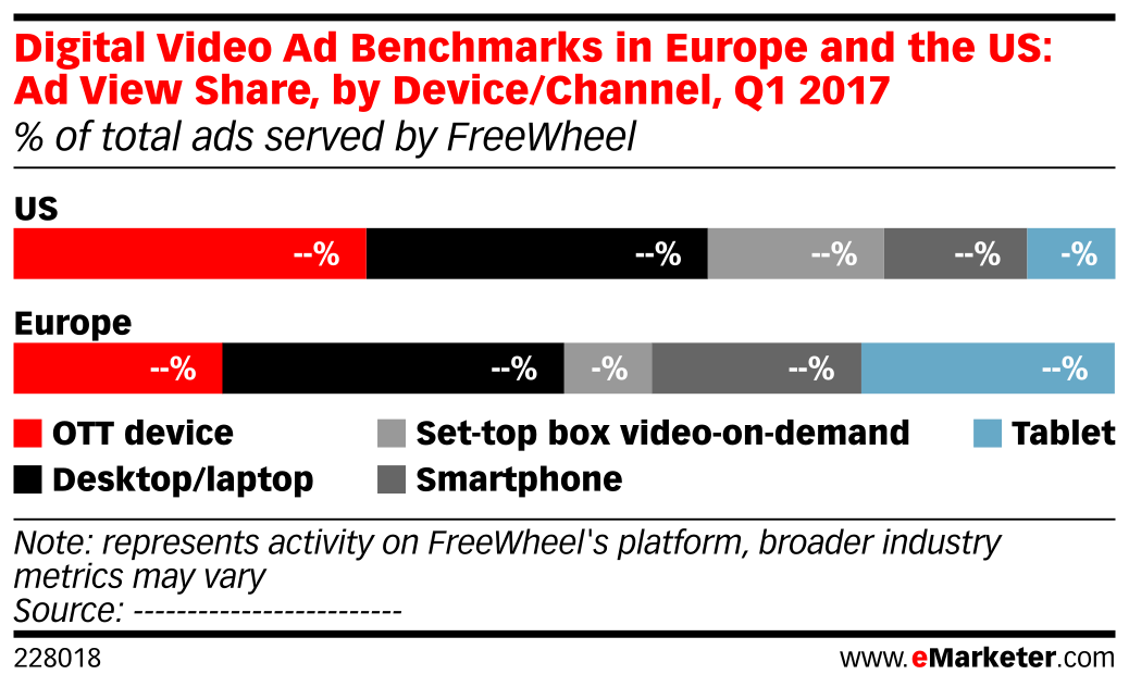 Digital Video Ad Benchmarks in Europe and the US: Ad View Share, by Device/Channel, Q1 2017 (% of total ads served by FreeWheel)