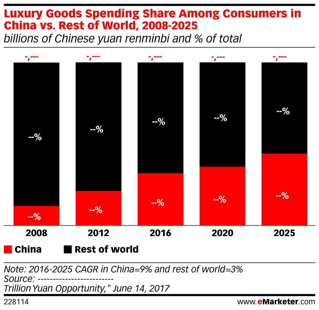 Luxury Goods Spending Share Among Consumers in China vs. Rest of World, 2008-2025 (billions of Chinese yuan renminbi and % of total)