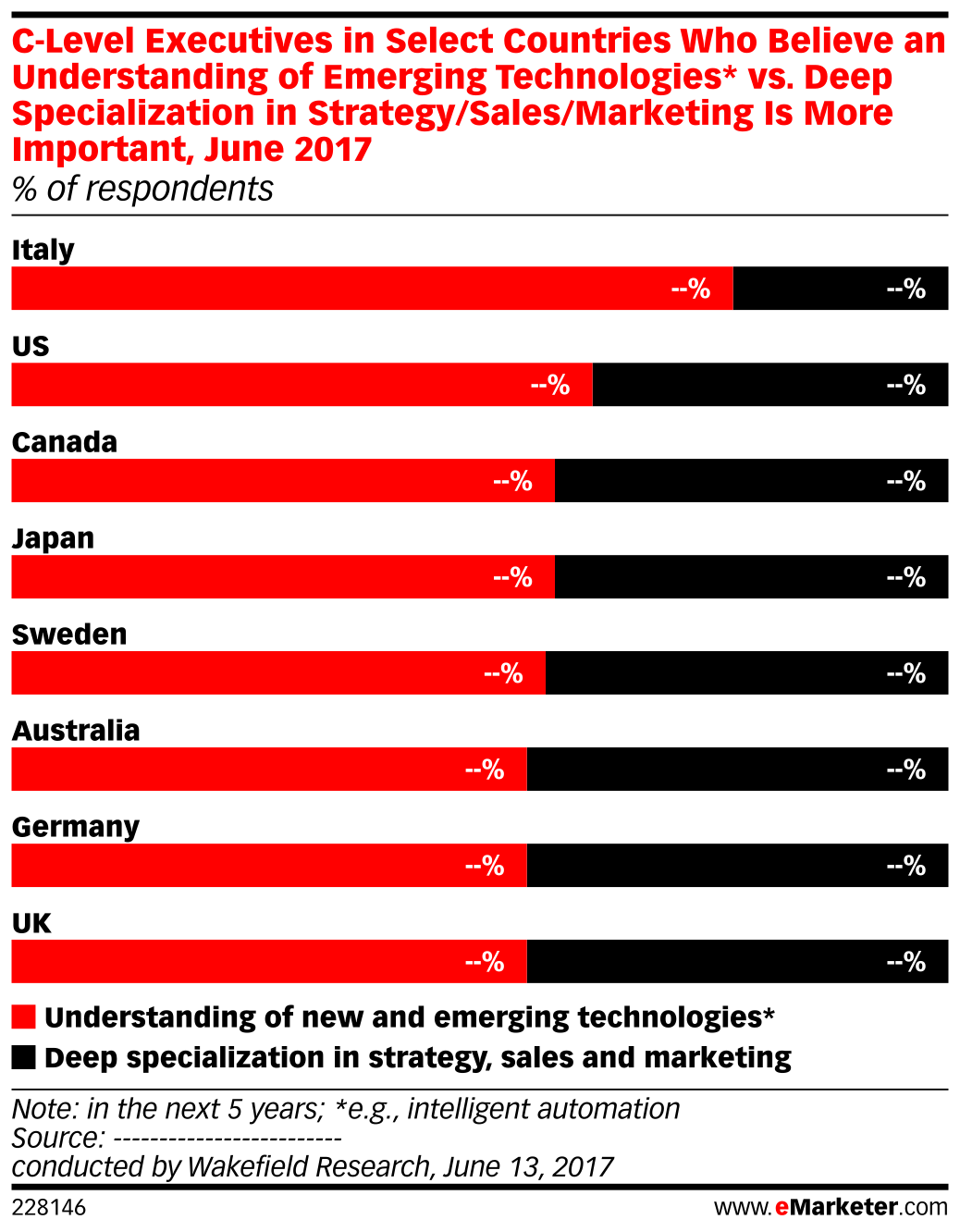 C-Level Executives in Select Countries Who Believe an Understanding of Emerging Technologies* vs. Deep Specialization in Strategy/Sales/Marketing Is More Important, June 2017 (% of respondents)