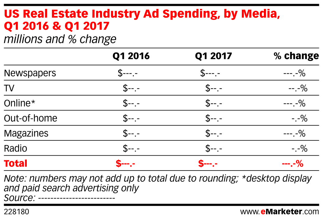 US Real Estate Industry Ad Spending, by Media, Q1 2016 & Q1 2017 (millions and % change)