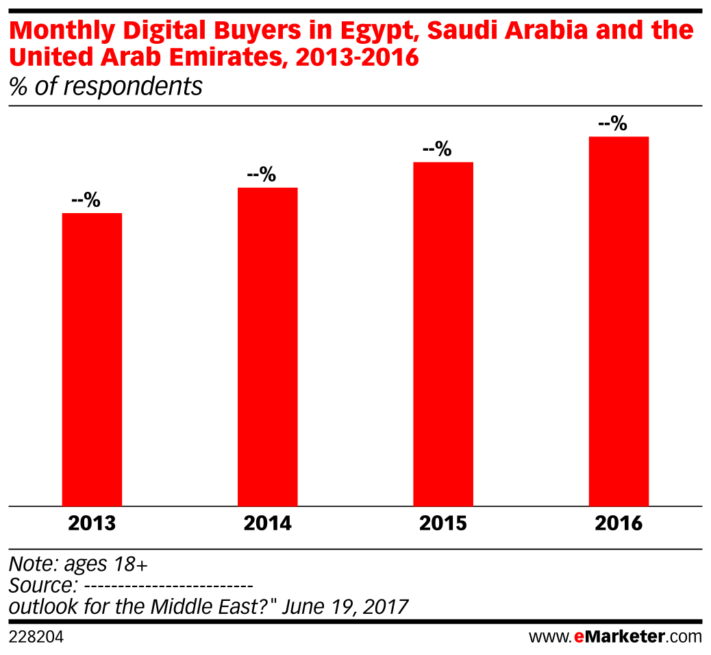 Monthly Digital Buyers in Egypt, Saudi Arabia and the United Arab Emirates, 2013-2016 (% of respondents)