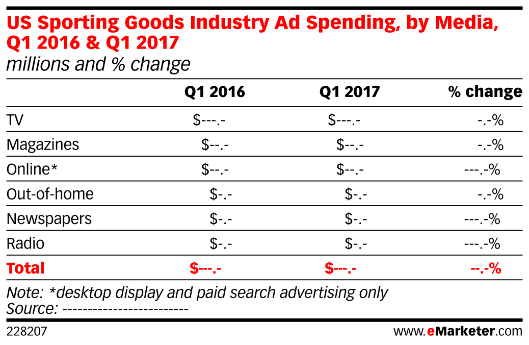 US Sporting Goods Industry Ad Spending, by Media, Q1 2016 & Q1 2017 (millions and % change)