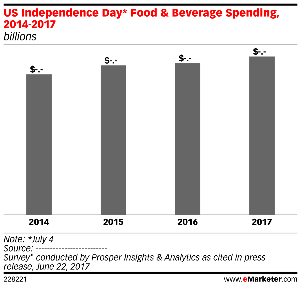 US Independence Day* Food & Beverage Spending, 2014-2017 (billions)