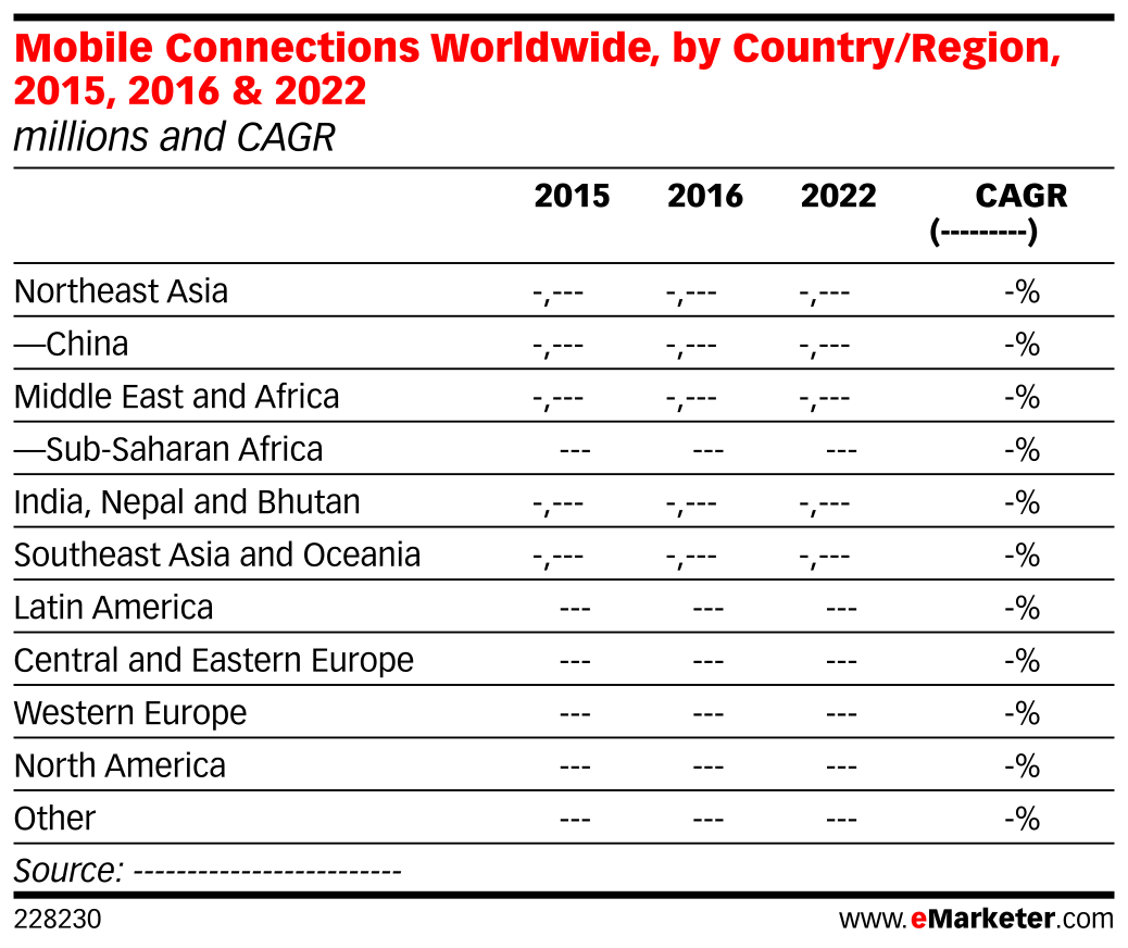 Mobile Connections Worldwide, by Country/Region, 2015, 2016 & 2022 (millions and CAGR)